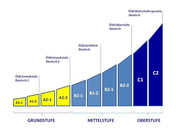 Course levels |Deutschkurs und Englischkurs bei MERIDIAN, Wien - Vienna